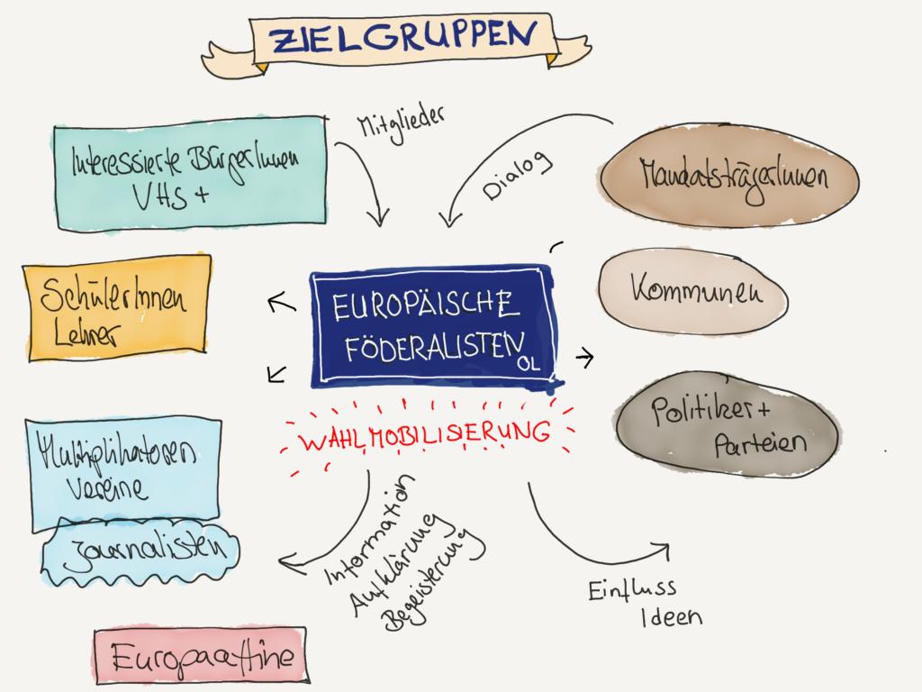 Zielgruppen Europaeische Foederalisten